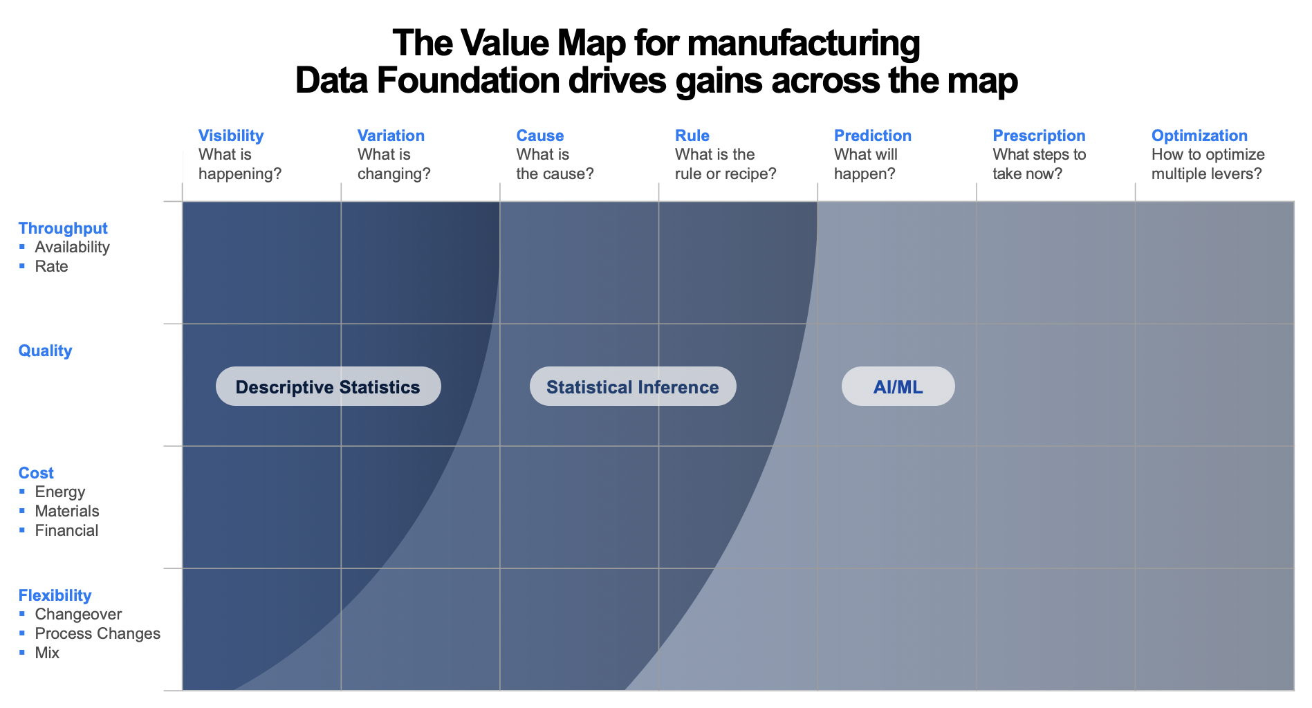 The Value Map for manufacturingData Foundation